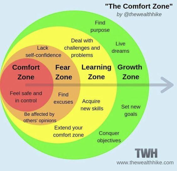 discomfort - understanding